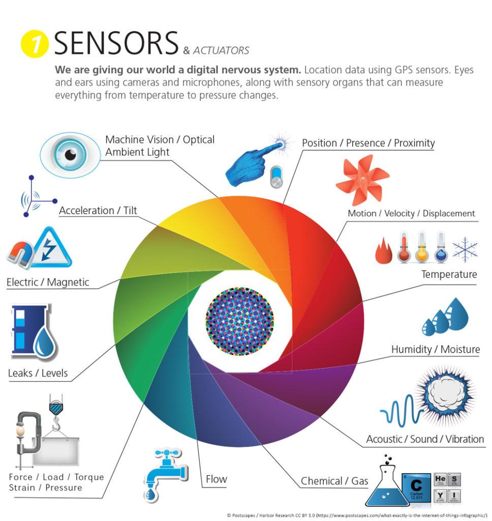 functions of sensors